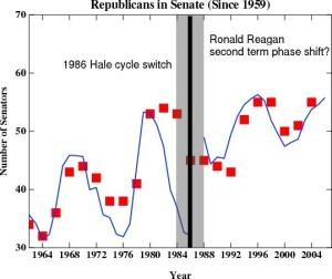 The only conclusion that seems to fit the data is that the election of Republican senators causes sunspots--or is it that sunspots cause the election of Republican senators?
